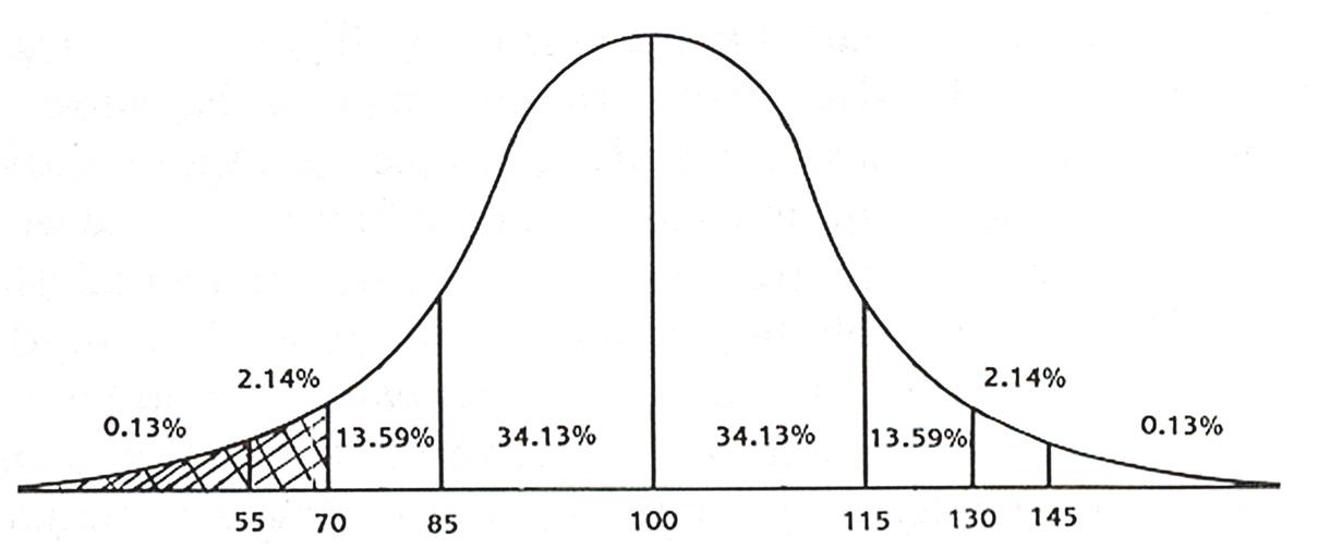IQ Scores
